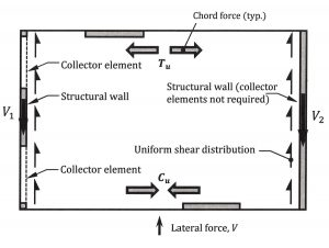 STRUCTURE magazine | Design of Reinforced Concrete Diaphragms for Wind
