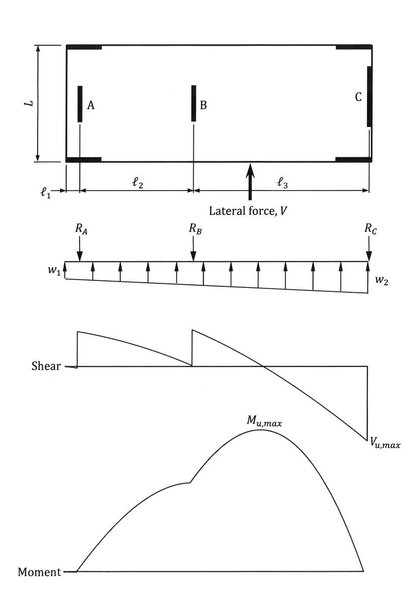 STRUCTURE magazine | Design of Reinforced Concrete