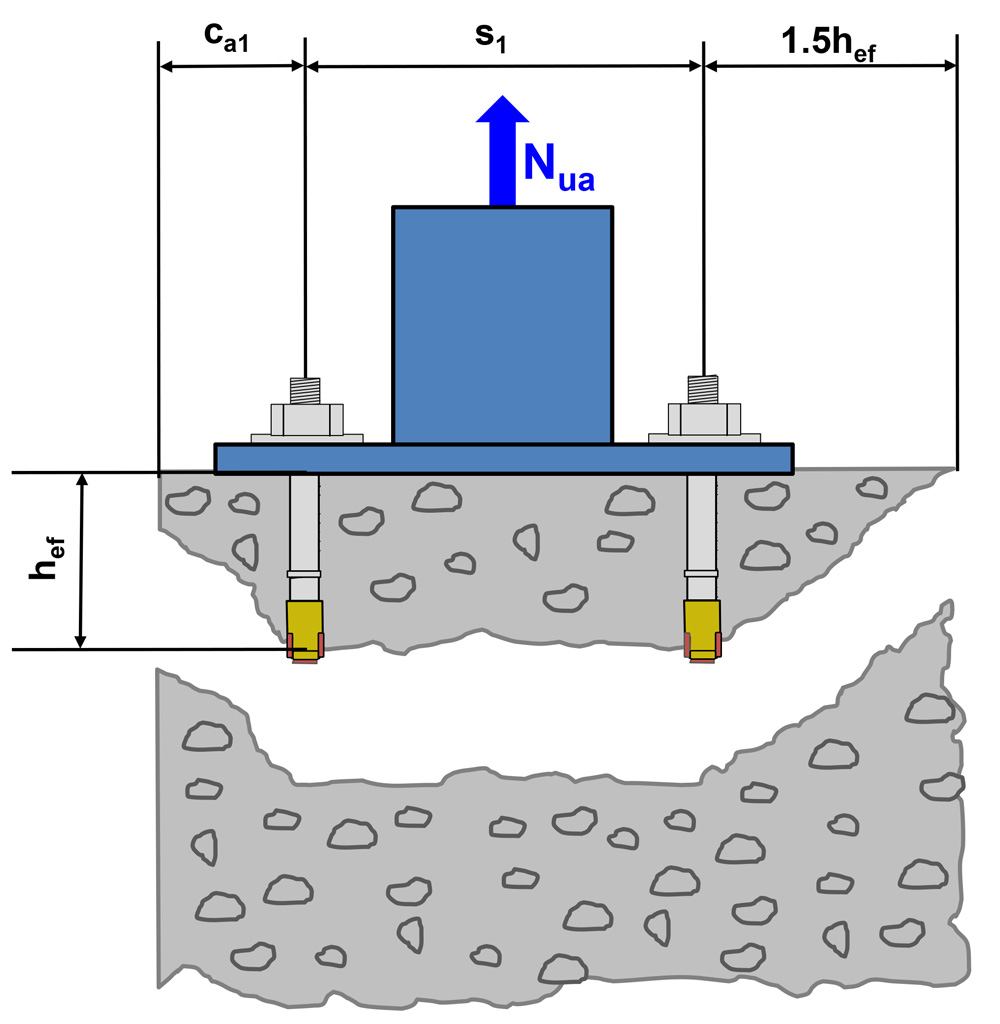STRUCTURE magazine | Base Plate Design for Post-Installed Anchors