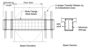 Figure 3. Typical encased steel composite coupling beam.