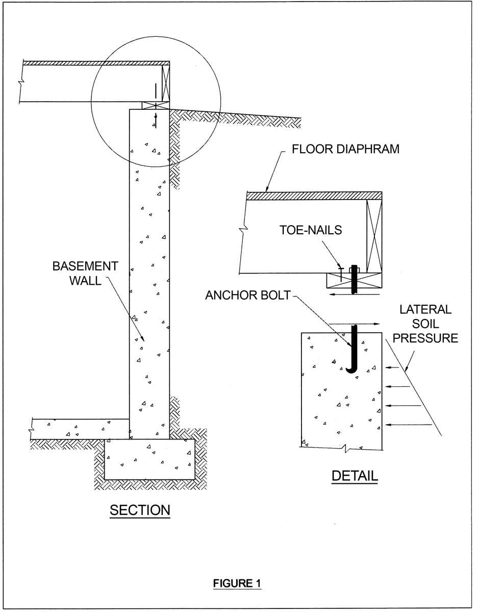 foundation wall diagram structure magazine concrete foundation walls subjected to  concrete foundation walls