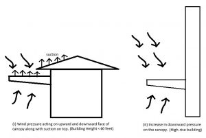 Figure 1. Differing wind pressures between short buildings and high-rise buildings.