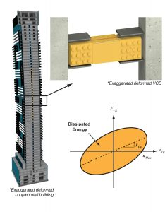 Figure 2. Coupled wall tall building structural kinematics.