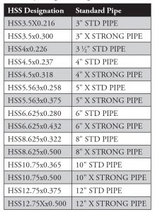 Table 1. Commonly available round HSS and corresponding NPS designations.