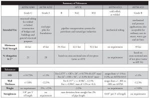 Table 3. Summary of tolerances.