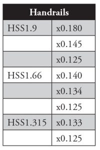 Table 2. Commonly available handrail sections.