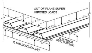 Figure 4. Out of plane gravity loads on the deck.