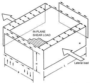 Figure 5. In-plane shear loads on the deck.