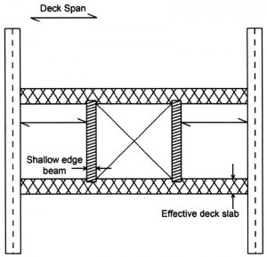 Figure 6. Unsupported opening model for small or medium openings. Courtesy of SDI-FDDM.