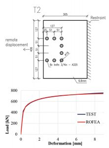 Figure 2. Geometry of specimen T2 (dimensions in mm); load versus deformation plot, ROFEA, and experimental curves.