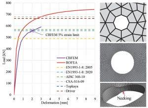 Figure 3. Load versus deformation curves – verification results; mesh around bolt hole – DOFEM (upper) and ROFEM (lower) (Sekal, 2019).