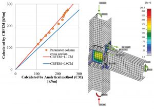 Figure 4. Bolted stiffened end plate connection: plastic strains on a deformed CBFEM model (deformation scale 3) and reliability graph.