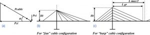 """Figure 4. Compression forces in deck-girder: at single cable (a); and total compression force for """"fan"""" (b) and """"harp"""" (c) cable configurations."""