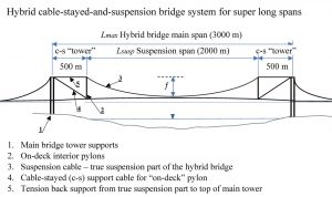 Figure 5. Hybrid cable-stayed and suspension bridge system for super long spans.