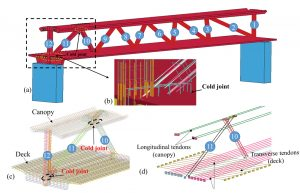 Figure 2. Simulation setup of the bridge: a) overall computer model of the bridge; b) close-up of reinforcement at the joint; c) steel rebars detailing; d) prestressing tendons detailing.