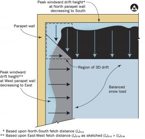 Figure 1. Plan view of a 3-D snowdrift at Northwest corner. The dashed line designates the 3-D drift area.