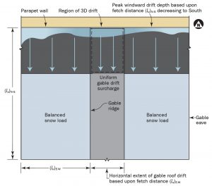 Figure 2. Plan view of 3-D snowdrift for parapet wall at North end wall of gable with N-S ridgeline. The dashed line designates the 3-D drift area.