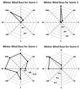 Figure 3. Winter wind roses for Boston 2015 storms.