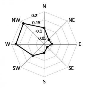Figure 4. 65-year winter wind rose for Boston, MA.