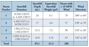 Table 1. Snowfall and wind during winter storms in Boston; January thru February, 2015.