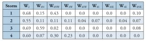 Table 2. Wind parameters W2 and W4 for the four primary Boston 2015 snowstorms.